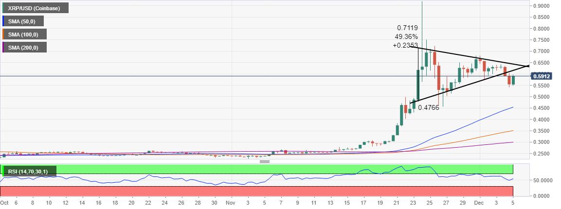 XRP / USD price chart