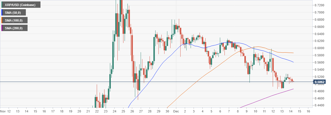 XRP/USD 4-hour chart