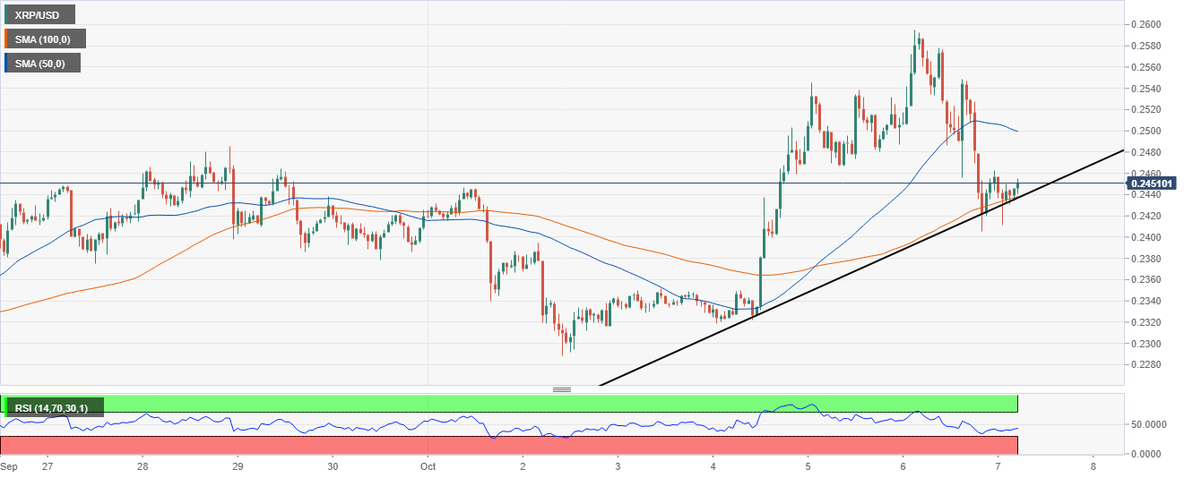 XRP/USD hourly chart