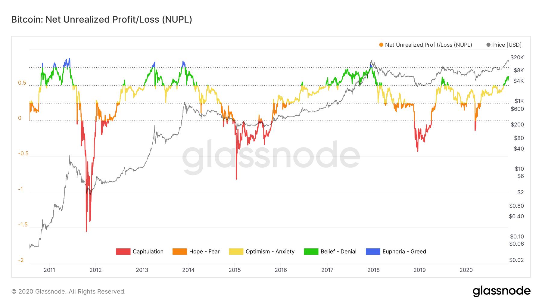 Bitcoin Net Unrealized Profit/Loss chart