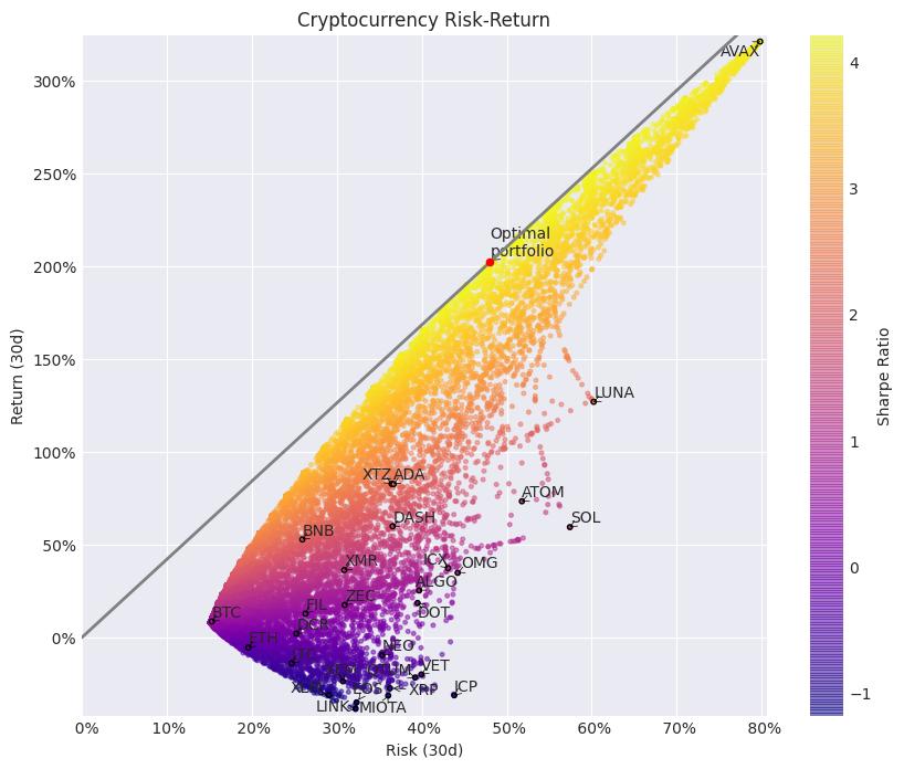 Risk-adjusted return over the past 30 days.