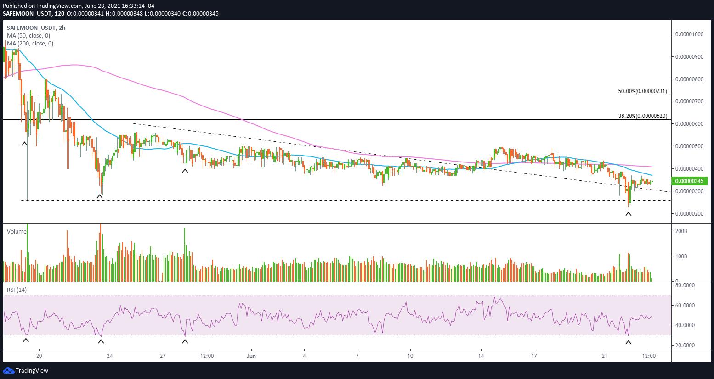 SAFEMOON/USDT 2-hour chart