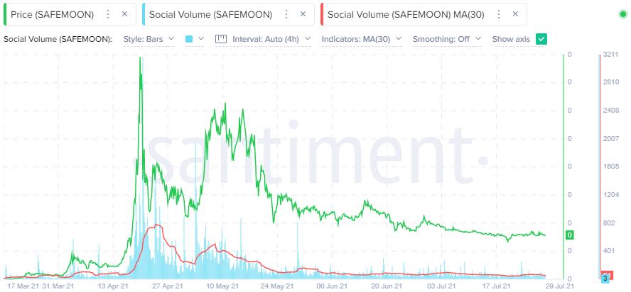 SAFEMOON Social Volume - Santiment