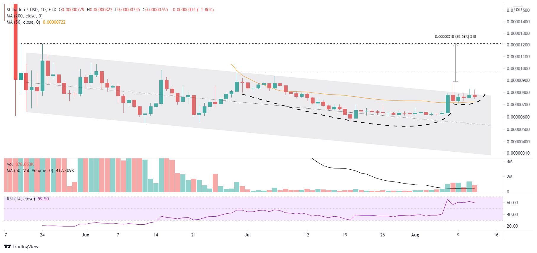 SHIB/USD daily chart