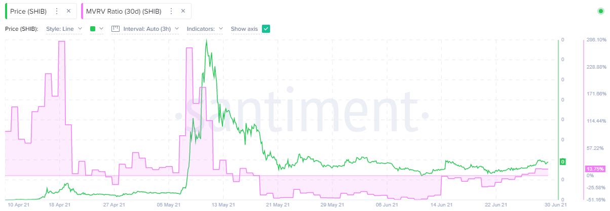 SHIB 30-day MVRV ratio - Santiment