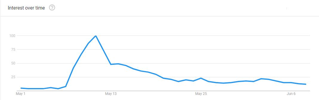 SHIB Research Interest - Google Trends