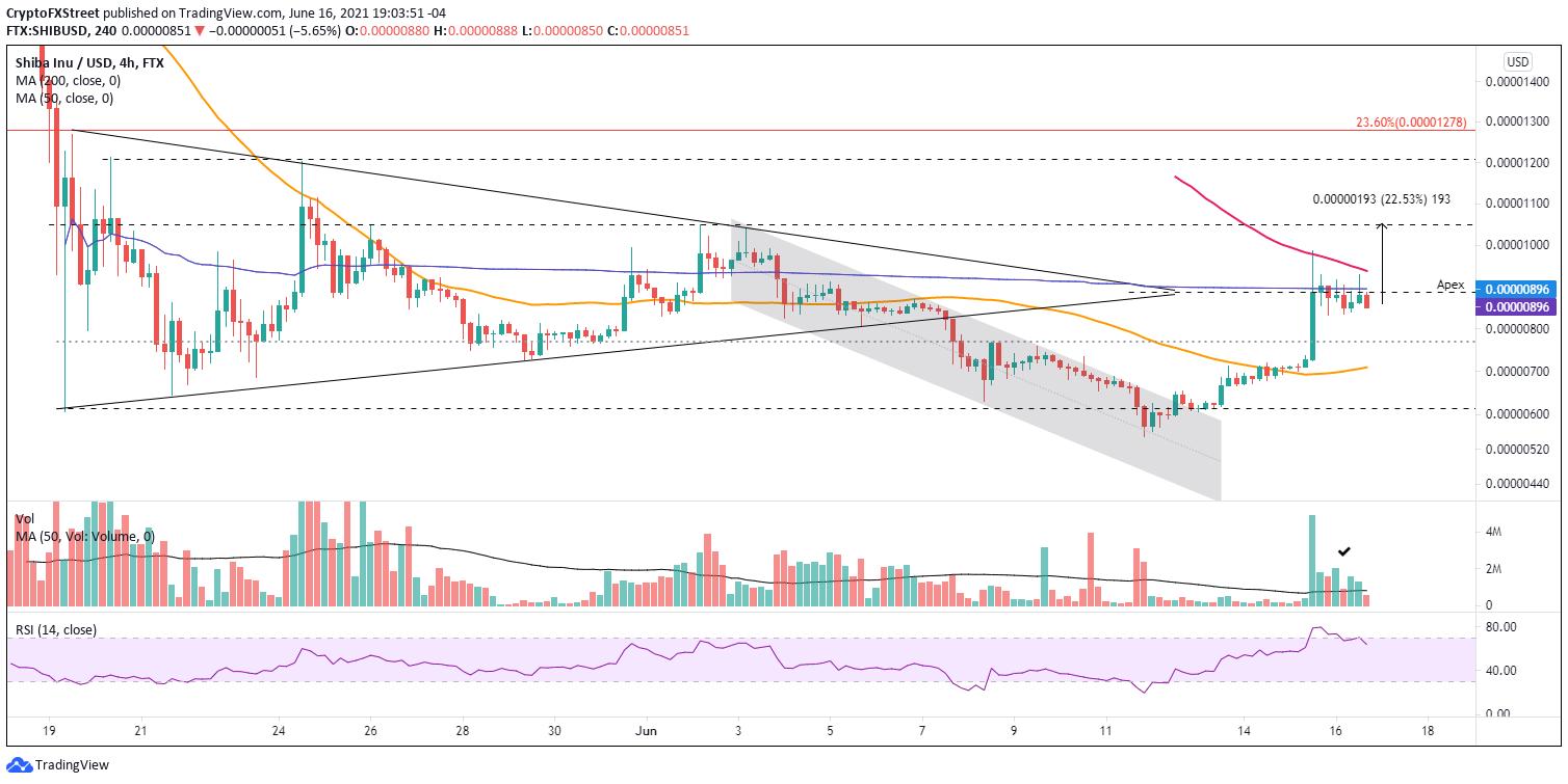 SHIB/USD 4-hour chart