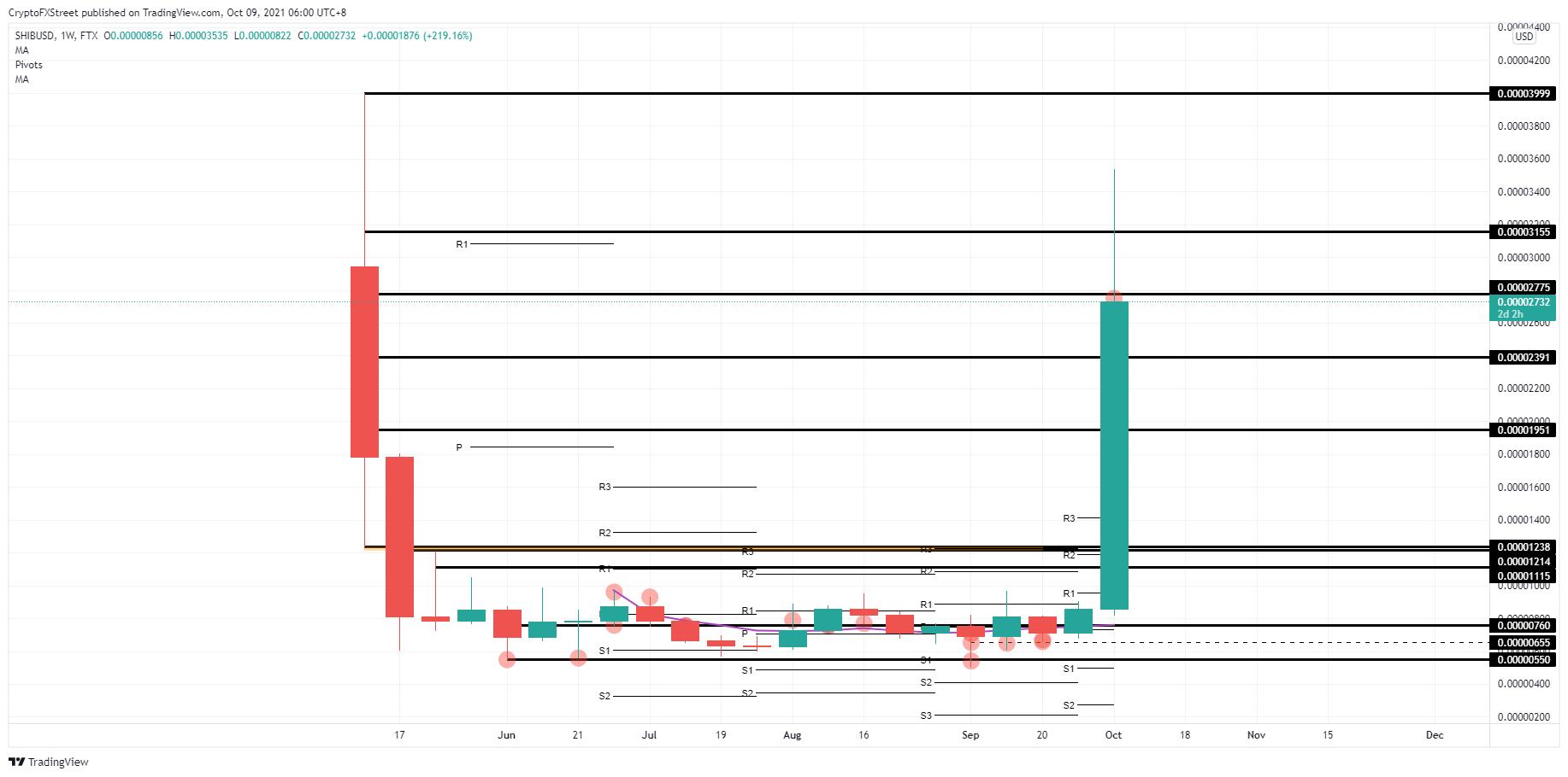 SHIB/USD weekly chart