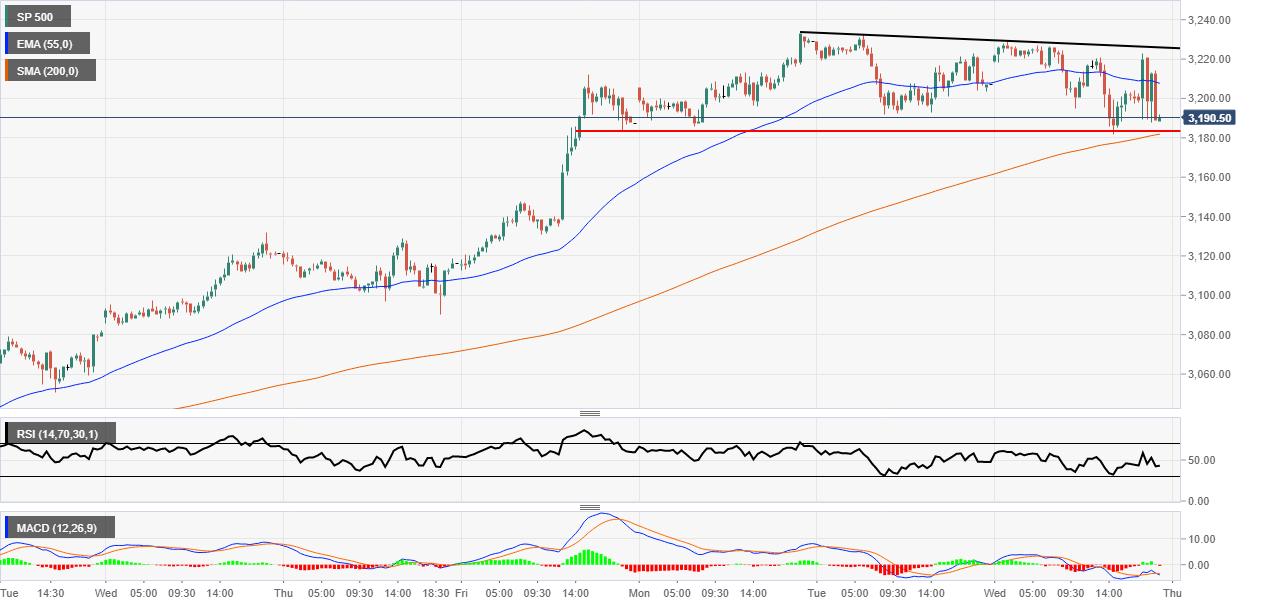 S&P 500 technicals