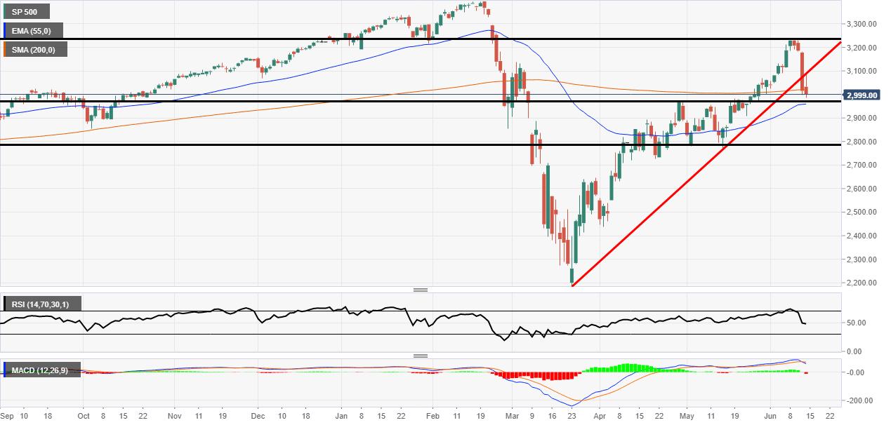 S&P 500 beaks 3000