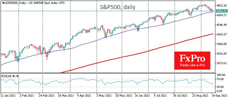 S&P500 вновь у 50-дневной средней к дате экспирации опционов