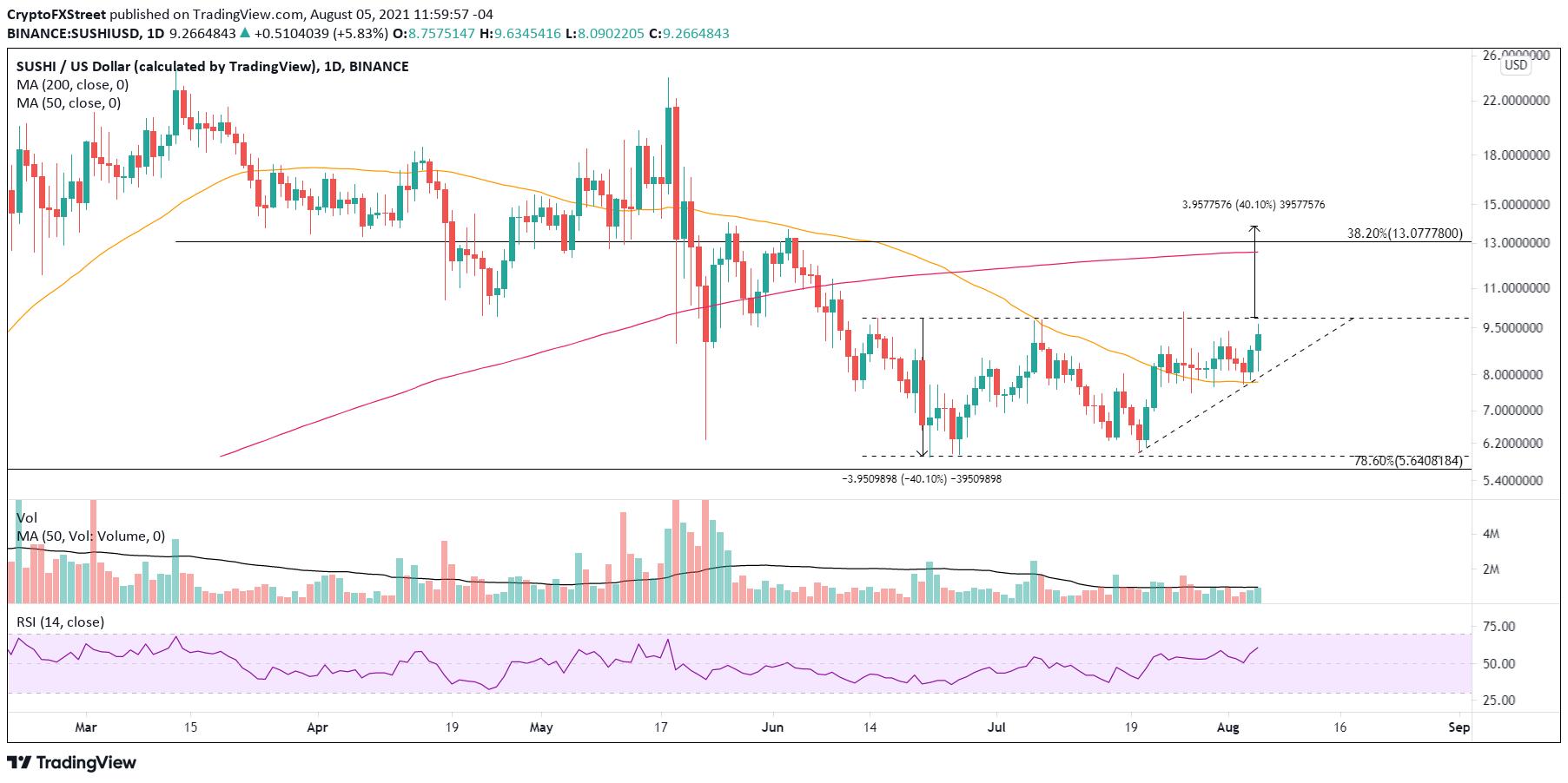 SUSHI/USD daily chart