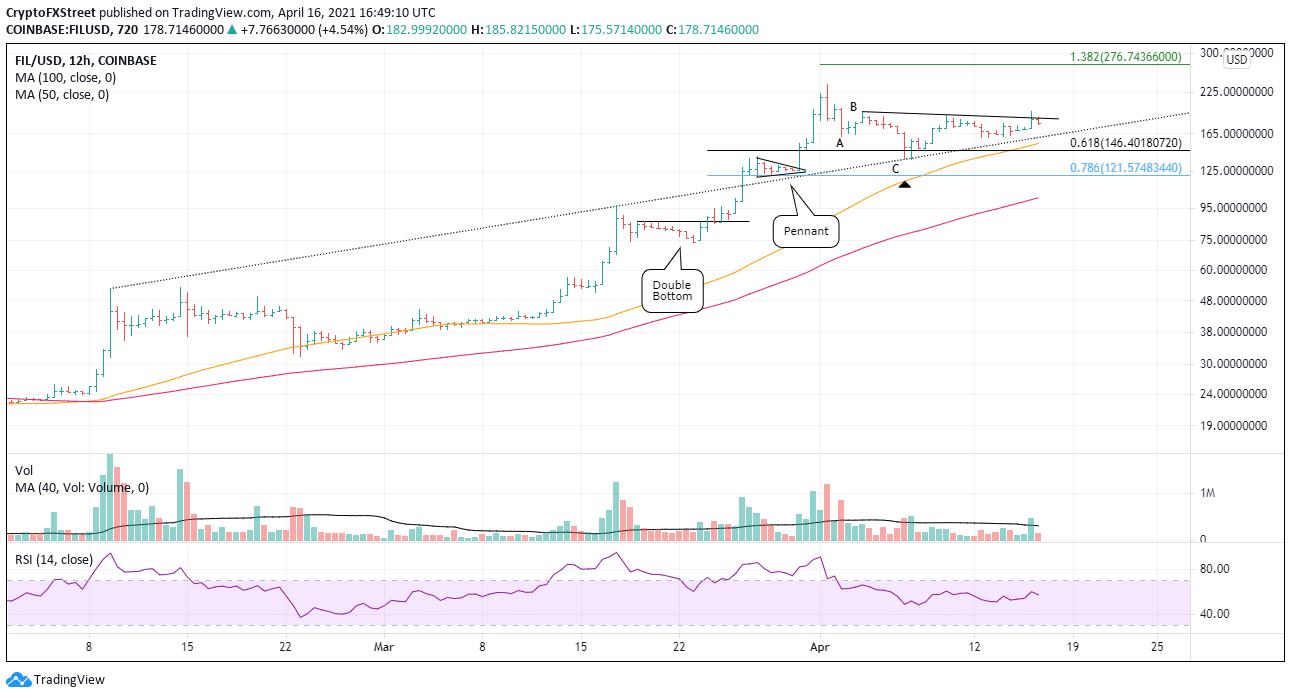 FIL/USD 12-hour chart