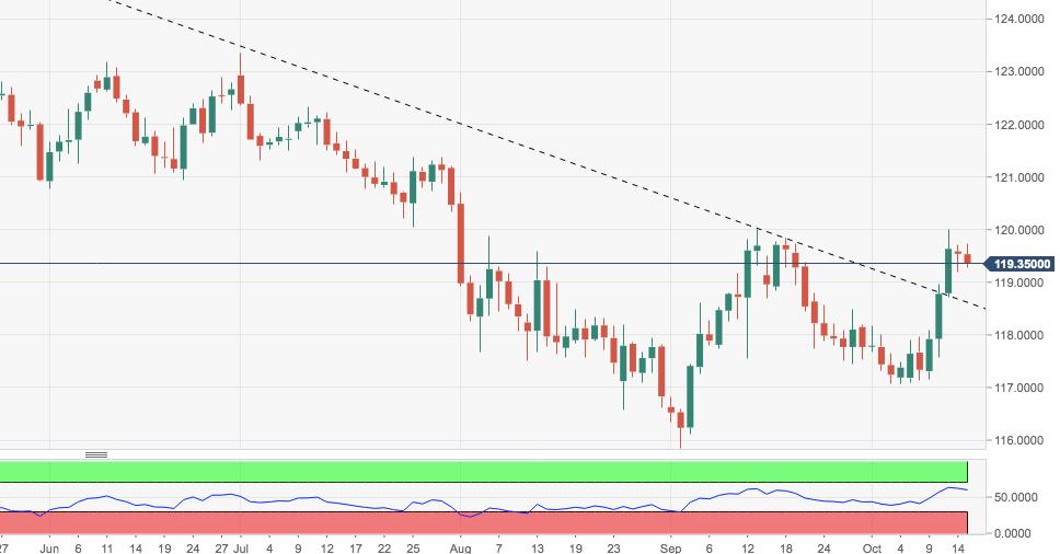 歐元/日元技術分析:到目前為止,反