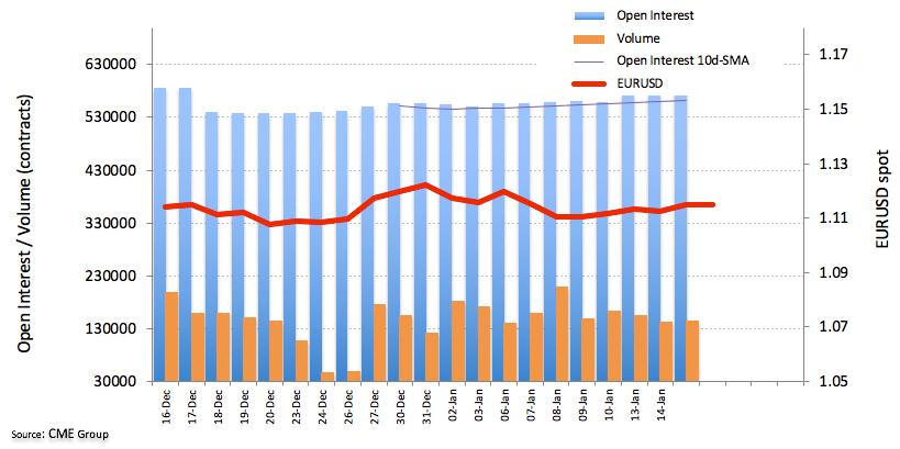 歐元期貨:上漲的概率上升