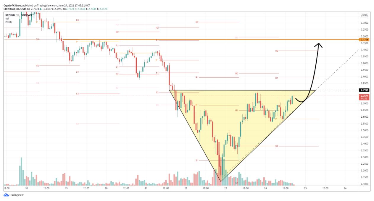 XTZ/USD hourly chart