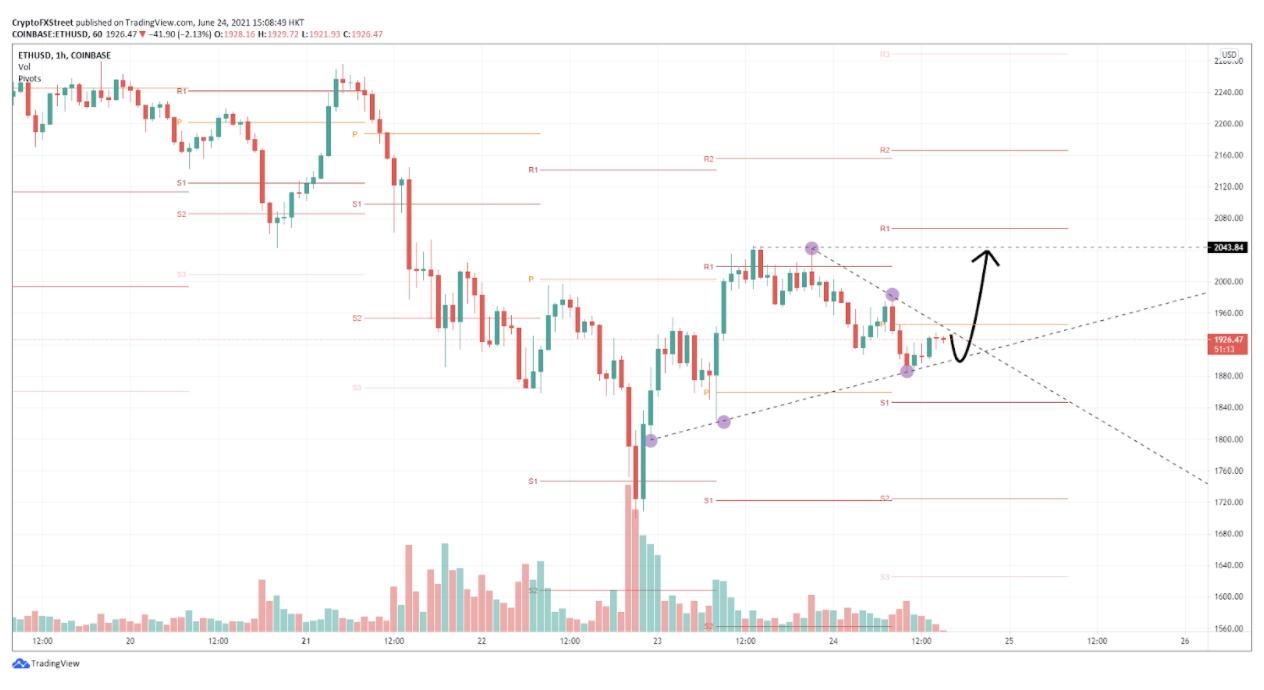 ETH/USD hourly chart