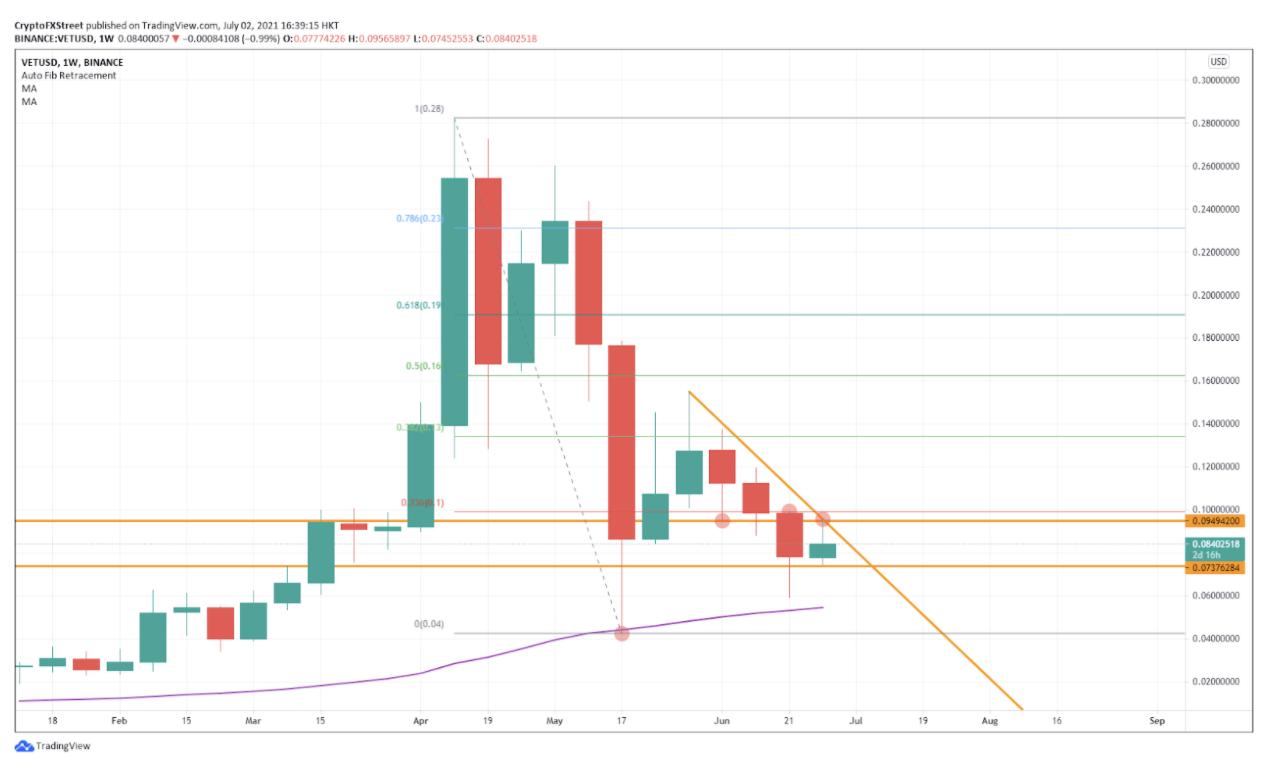 VET/USD 周线图