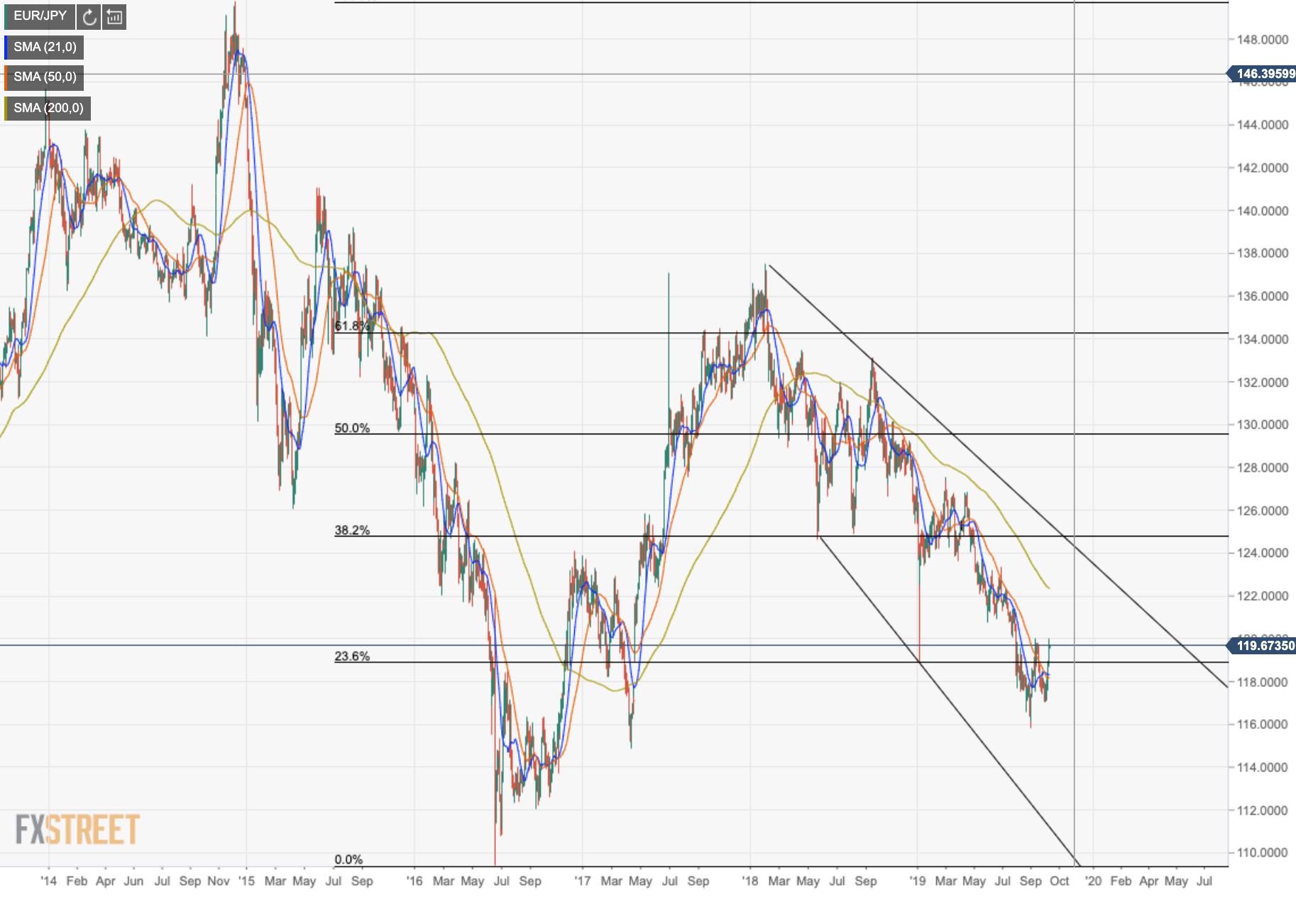 Eur Jpy Technical Ysis Momentum Stalling Below Of