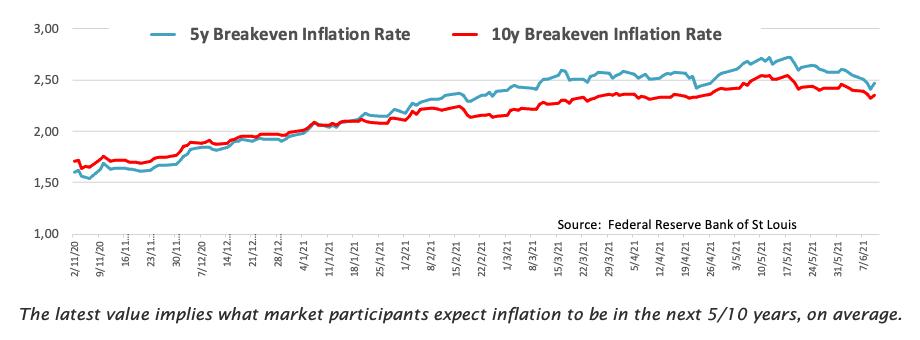 Tingkat Inflasi Breakeven