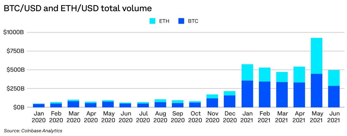 Volume total de comércio de câmbio BTC / USD e ETH / USD