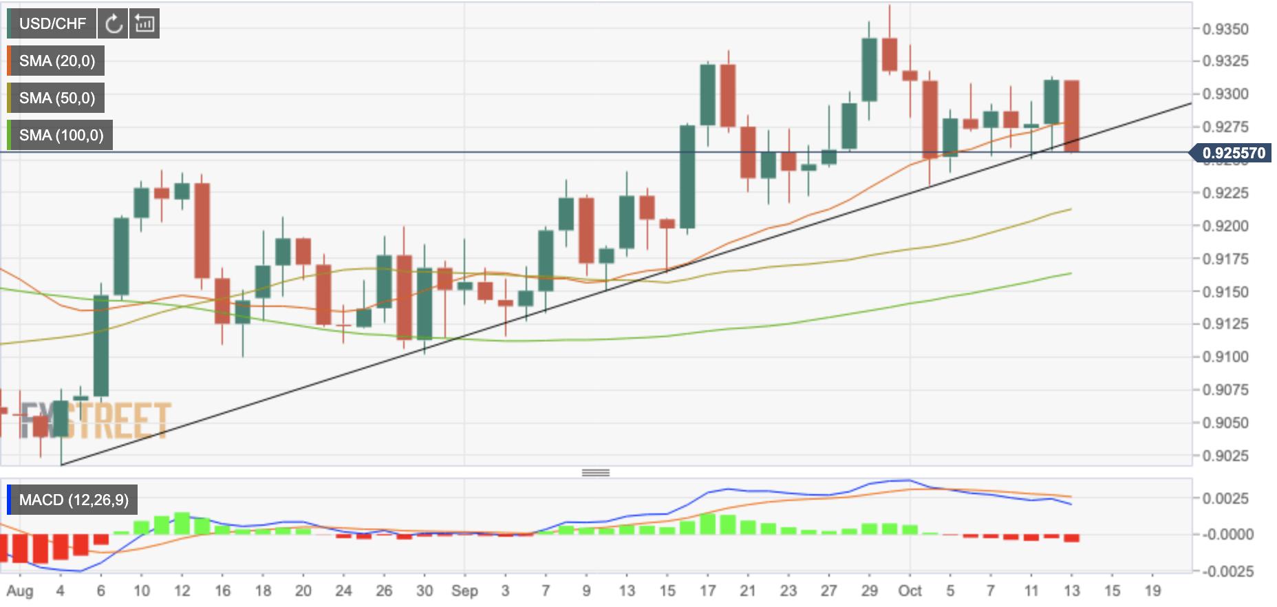 USD/CHF: тестирует поддержку линии тренда на 0.9265