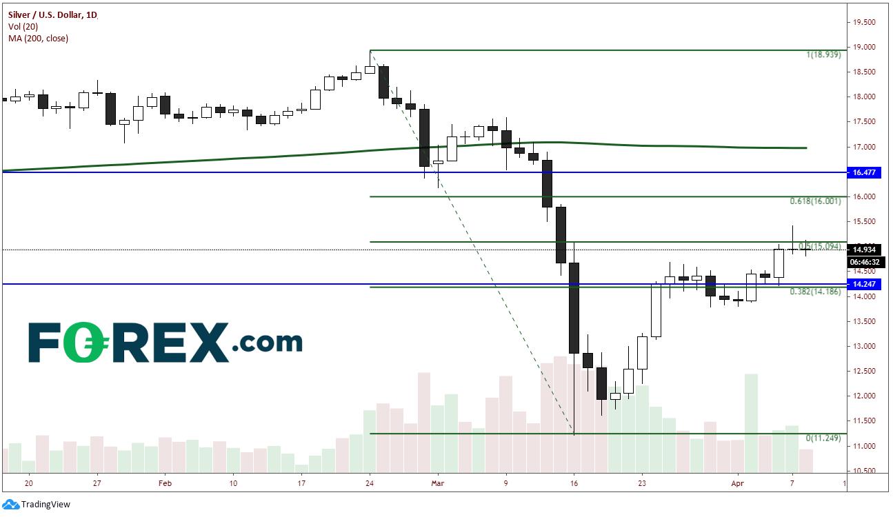 XAG/USD Daily