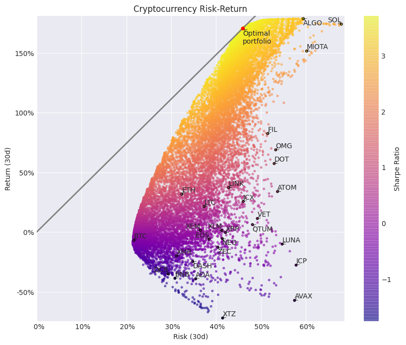 Cryptocurrency risk-return over past 30 days