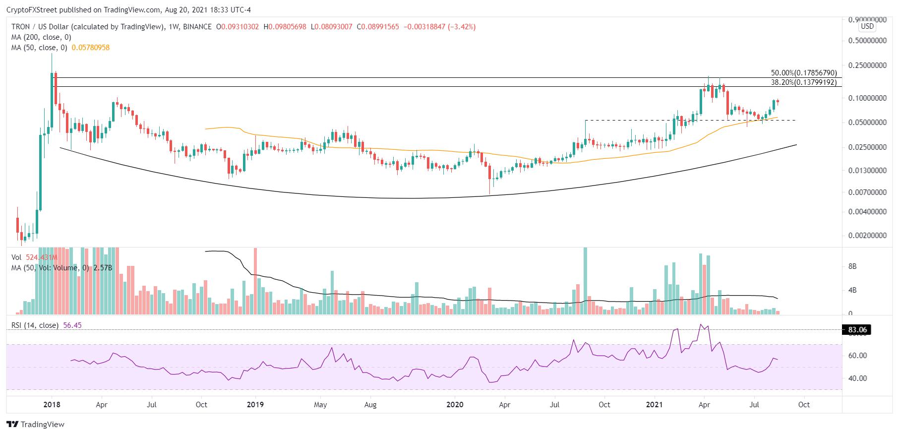 TRX/USD weekly chart
