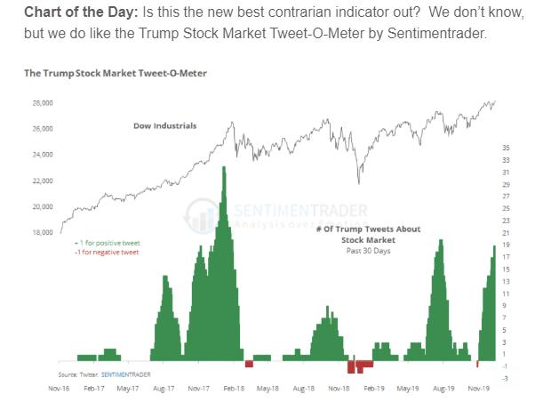 Trump Tweet-O-Meter: Stock market performance when POTUS tweets