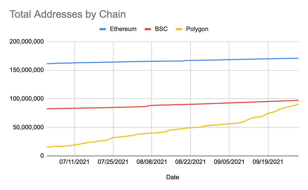 Total addresses by chain