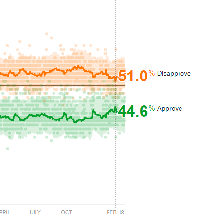 Trump approval rating February 18 2020