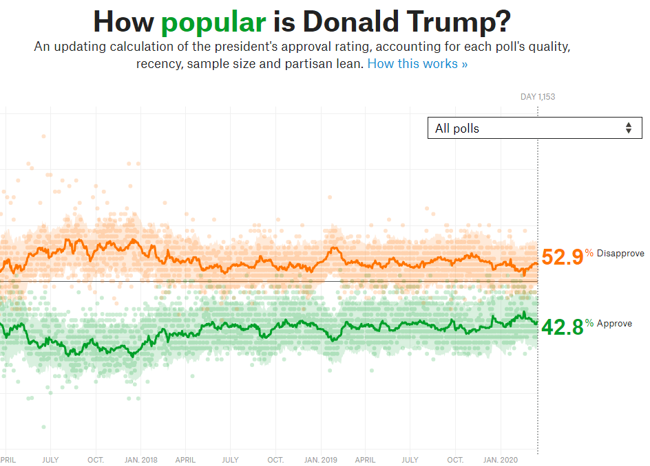 Trump approval rating March 17 2020