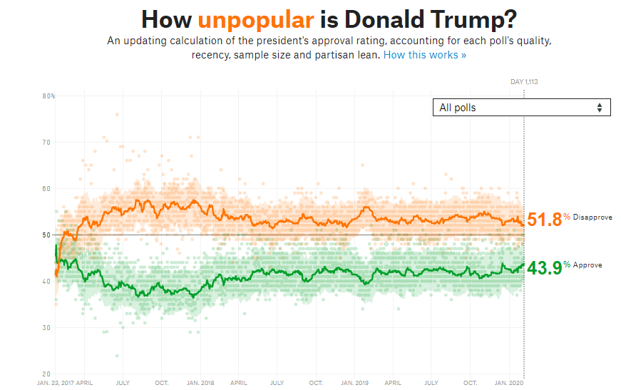 Trump approval rating February 2020