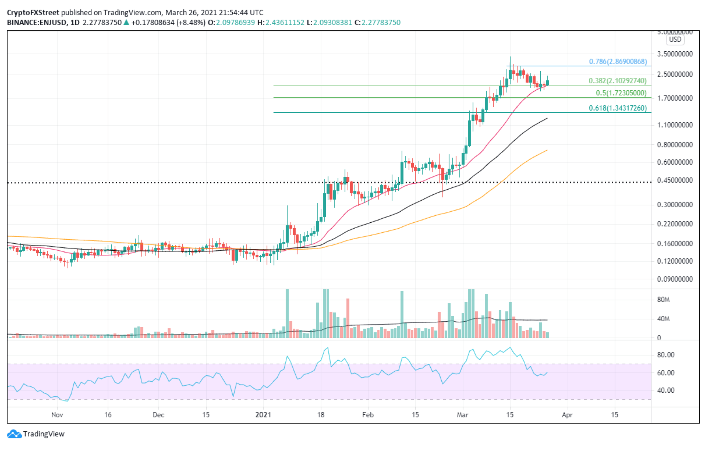 ENJ/USD 1-day chart