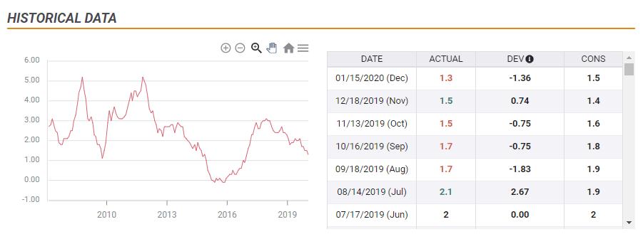 UK inflation development 2008 2020 chart