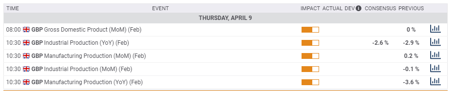 UK macro economic events April 6 10 2020