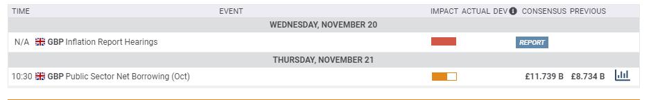 UK macro economic events November 18 22 2019