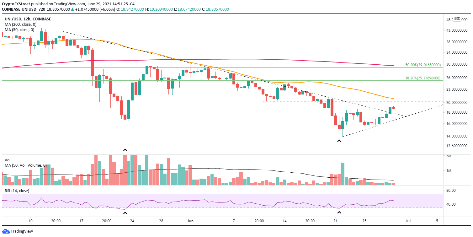 UNI/USD 12-hour chart