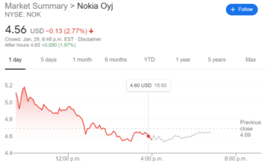 NOK stock price chart