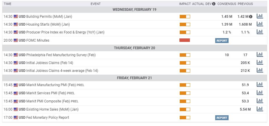 US macro economic calendar February 17 21 2020