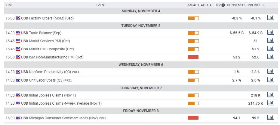 US macro economic data November 4 8 2019