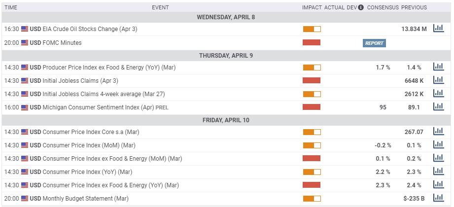 US macro economic events April 6 10 2020