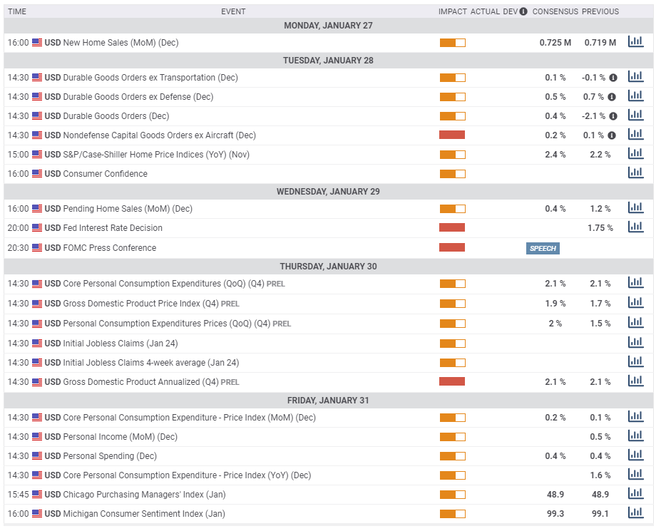 US macro economic events January 27 31 2020