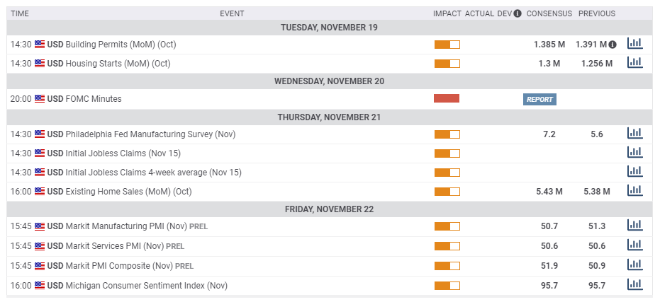 US macro economic events November 18 22 2019