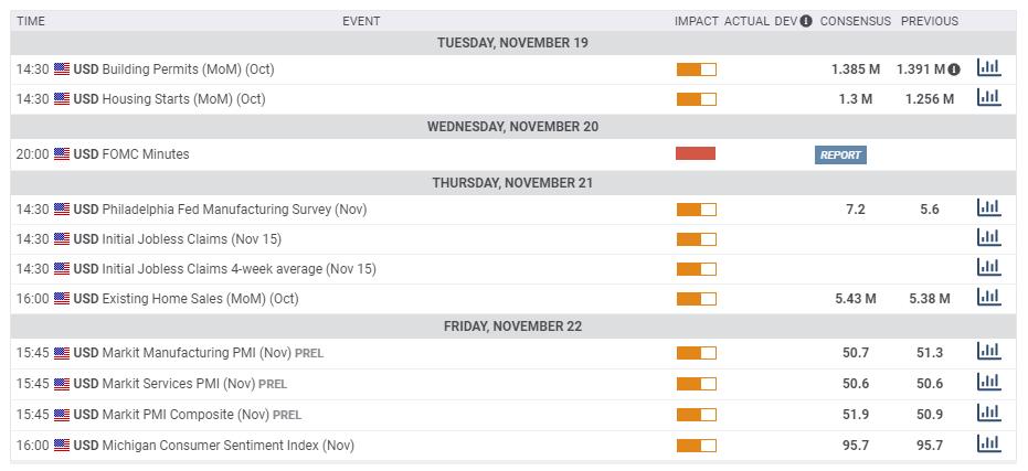 US macro economic events November 18 22 2019