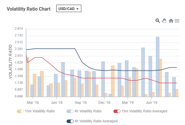 USD CAD volatility around Canadian jobs reports late reaction