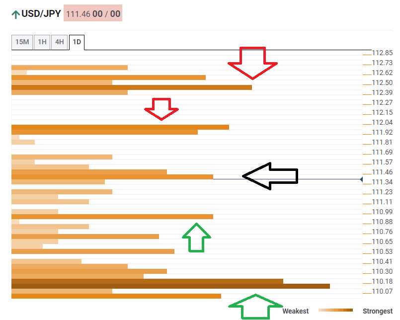 USD JPY  technical confluence February 17 2020