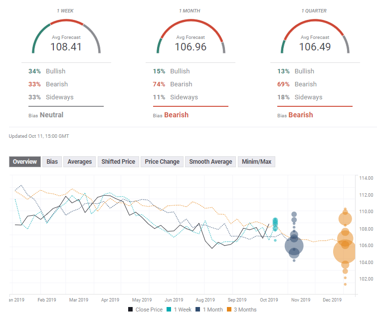 USD JPY FX Poll October 14 18 2019 technical