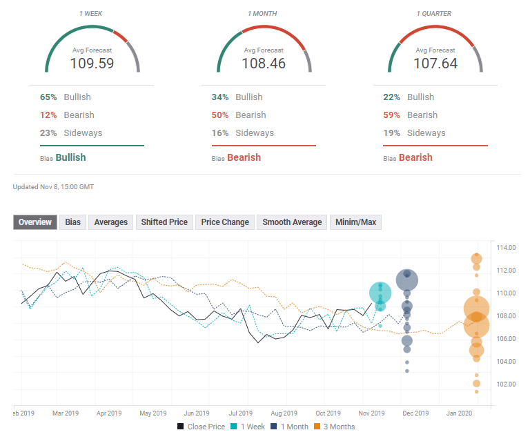 USD JPY FX Poll forex experts November 11 15 2019